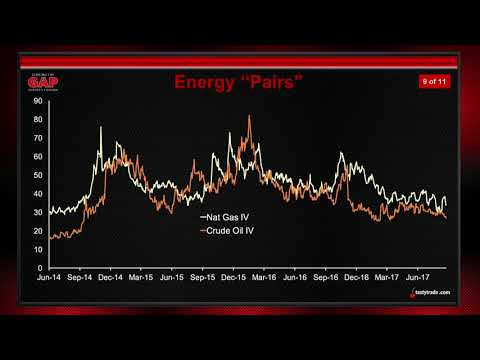 Energy Futures: Trading Crude Oil & Natural Gas | Closing the Gap: Futures Edition