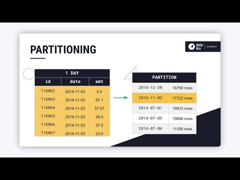 Tutorial: Partitioned Datasets in Dataiku (Partitioning)