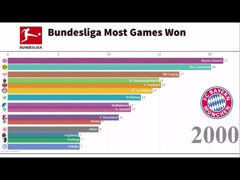 German Bundesliga: Teams With The Most Wins 1999-2018