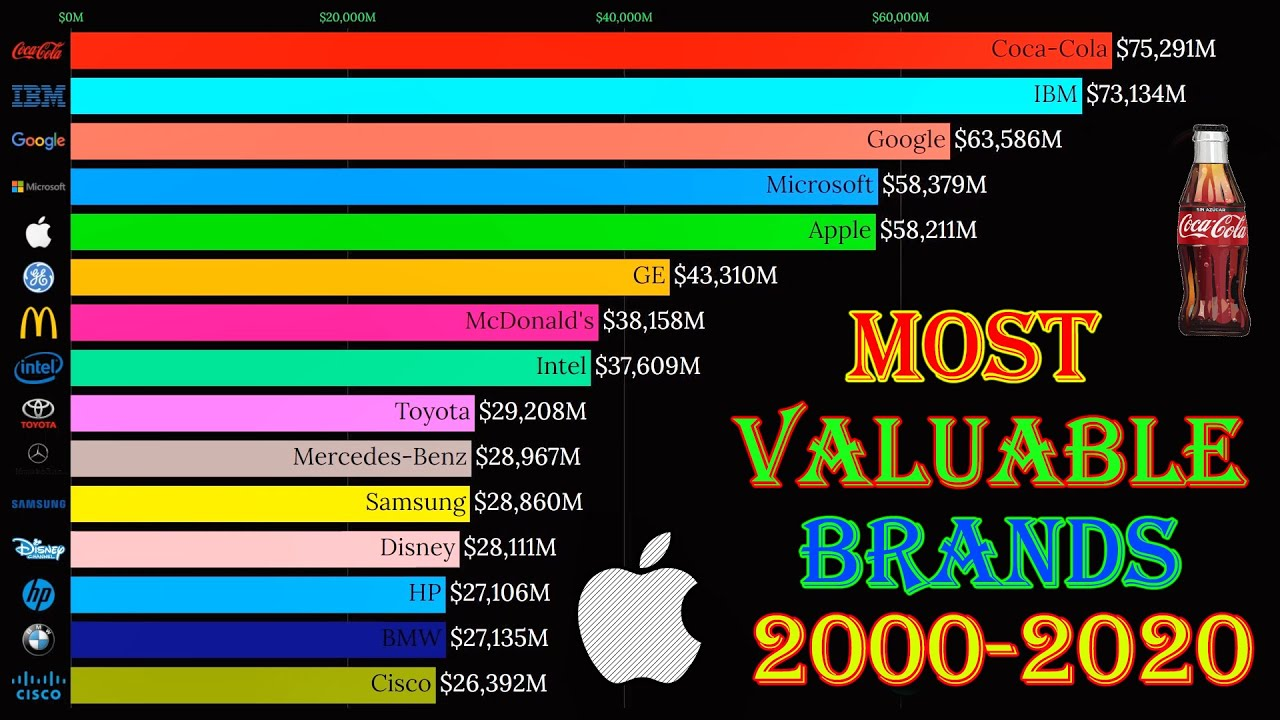 Top 15 Most Valuable Brands Ranking (2000-2020)