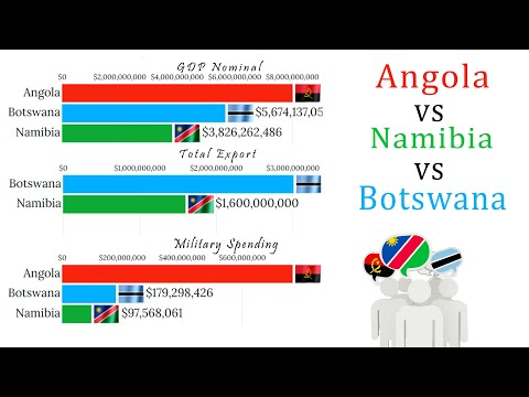 Angola vs Namibia vs Botswana(1980 - 2020) GDP, Military Budget, Population and Exports all Compared
