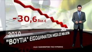Φόροι κατά... κύματα - MEGA ΓΕΓΟΝΟΤΑ ΟΙΚΟΝΟΜΙΑ
