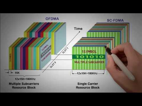 2.4 - OFDMA/SC-FDMA Part 2 - Fundamentals of 4G (LTE)