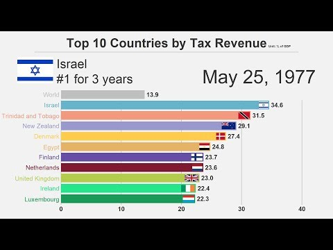 Top 10 Countries By Tax Revenue (1973-2016)
