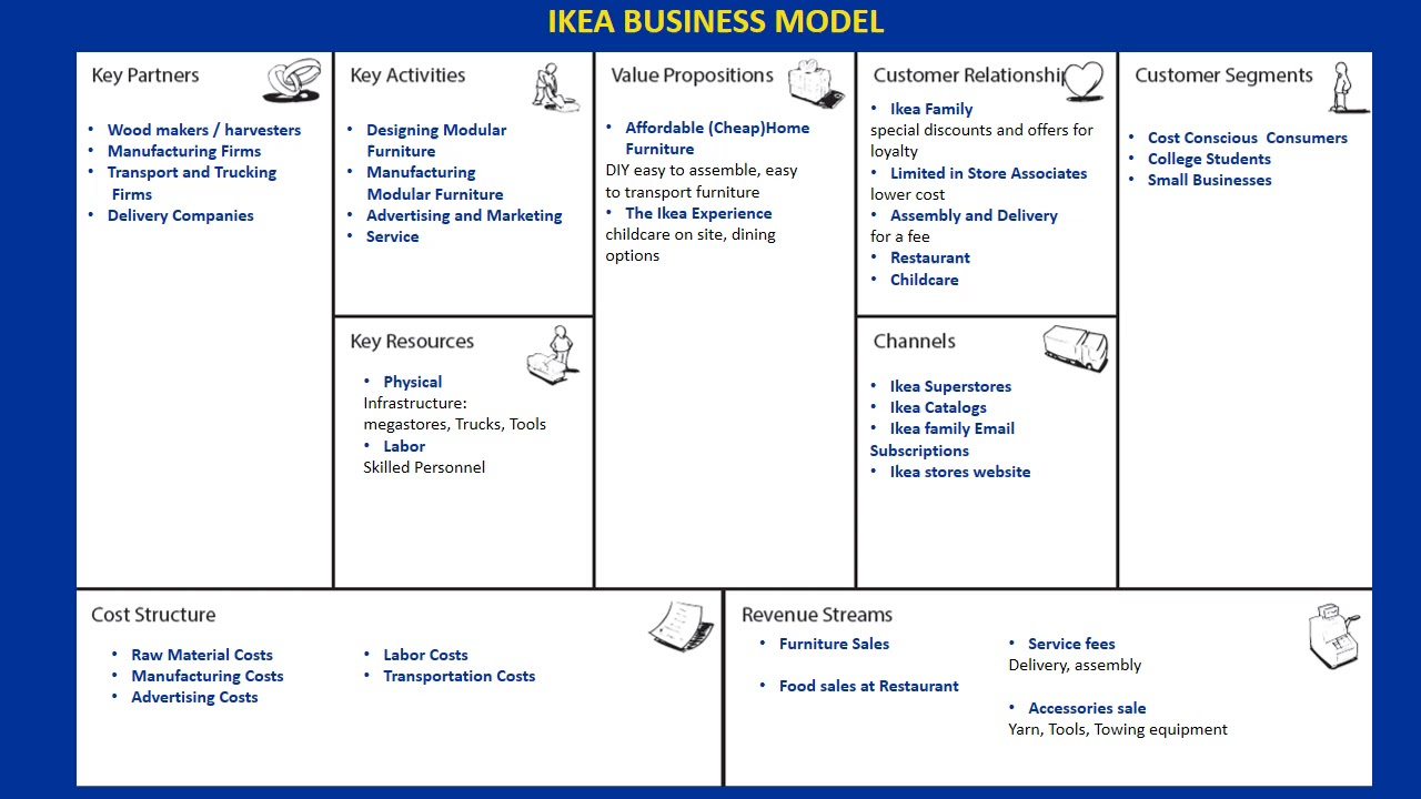 ikea customer segmentation (ikeacom) behavioral customer segmentation in the article by bartlett and nanda(1996) indicated the demographic profile of ikea's customers and buyers behavior, ikea adapted a post-world ii strategy that targeted young couples and new families in the middle to low income range by providing affordable furniture that was durable and contemporary.