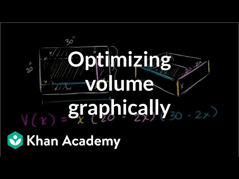Optimizing box volume graphically