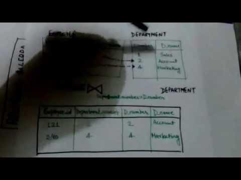 RELATIONAL ALGEBRA -JOIN OPERATION(DBMS-13)