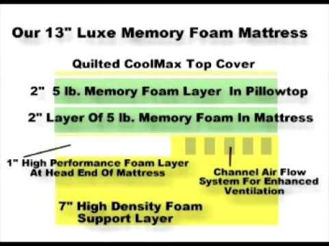 Healthy Foundation S 13 Inch Luxe Memory Foam Mattress Youtube