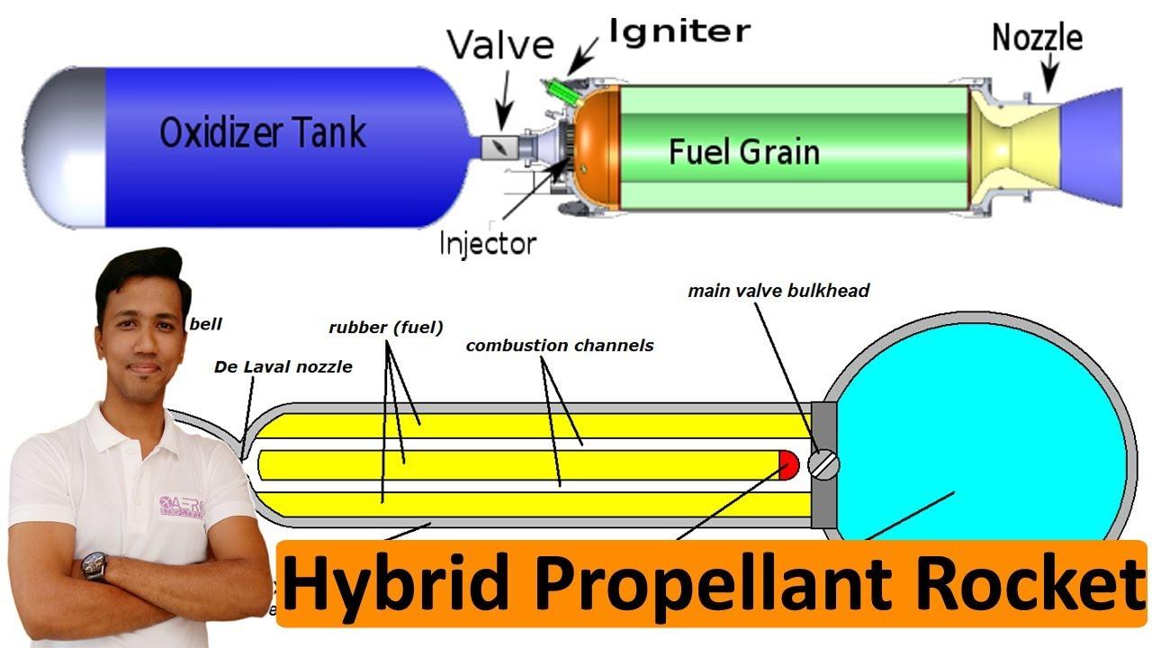 Hybrid Propellant Rocket Engine!! [Hindi] - YouTube | Hybrid Rocket Engine Diagram |  | YouTube