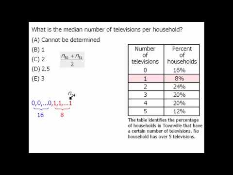 GRE Math Practice: Data Interpretation - Example 1