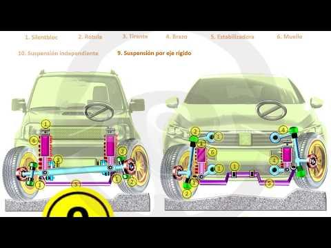 INTRODUCCIÓN A LA TECNOLOGÍA DEL AUTOMÓVIL - Módulo 10 (14/18)