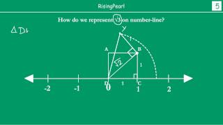 Representing Irrational numbers (√2, √3) on the number-line (Part-3)