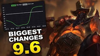 Biggest changes and effects from Patch 9.6