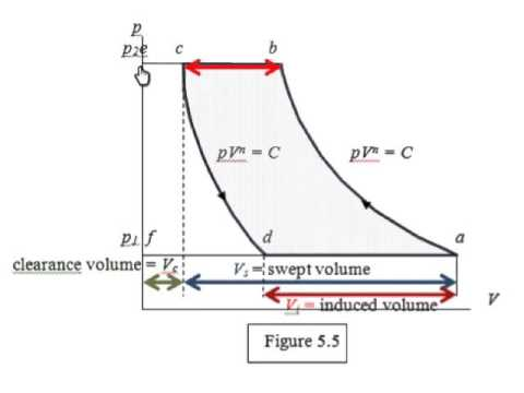 Pv Diagram Compressor Electrical Work Wiring Diagram