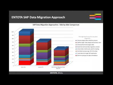 Revolutionise your SAP Data Migration