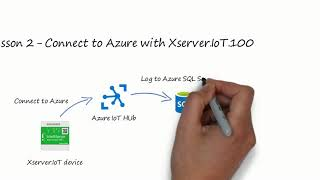 Lesson 2 - Connect to Azure with Xserver.IoT.100