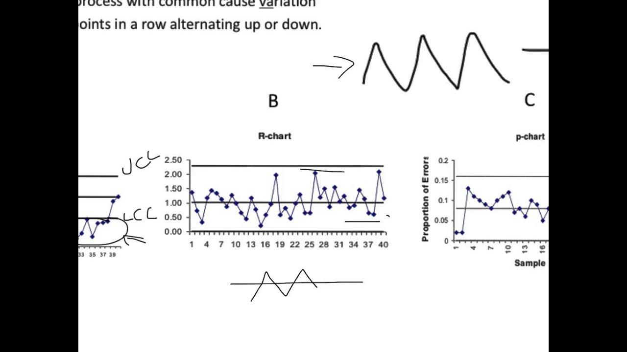 SPC - Reading/Interpreting Control Charts