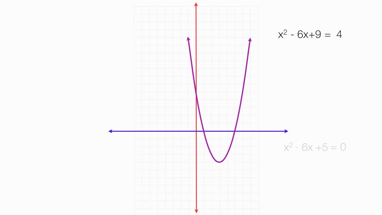 How to complete the square for x squared minus 6x plus 5 ...