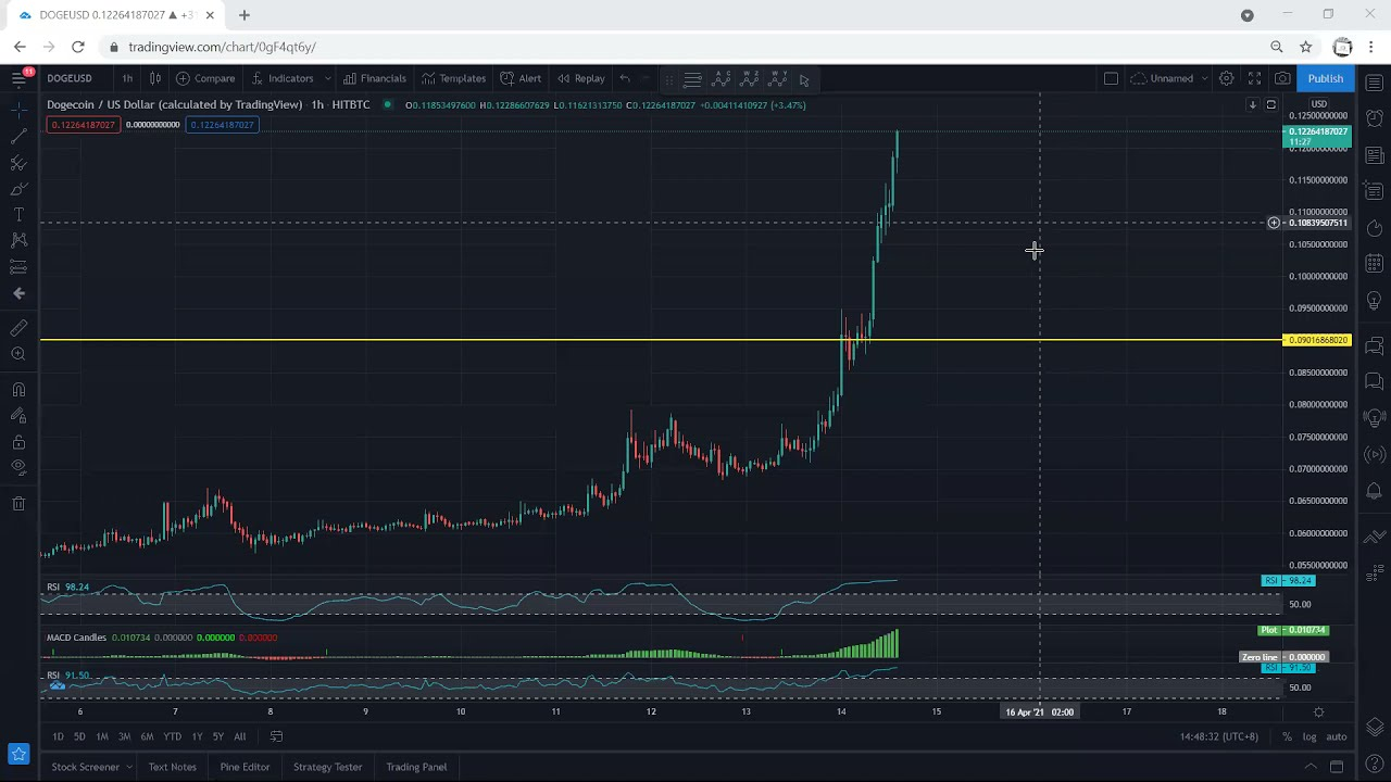 Dogecoin Technical Analysis for April 14, 2021- DOGE - PRICE UPDATE