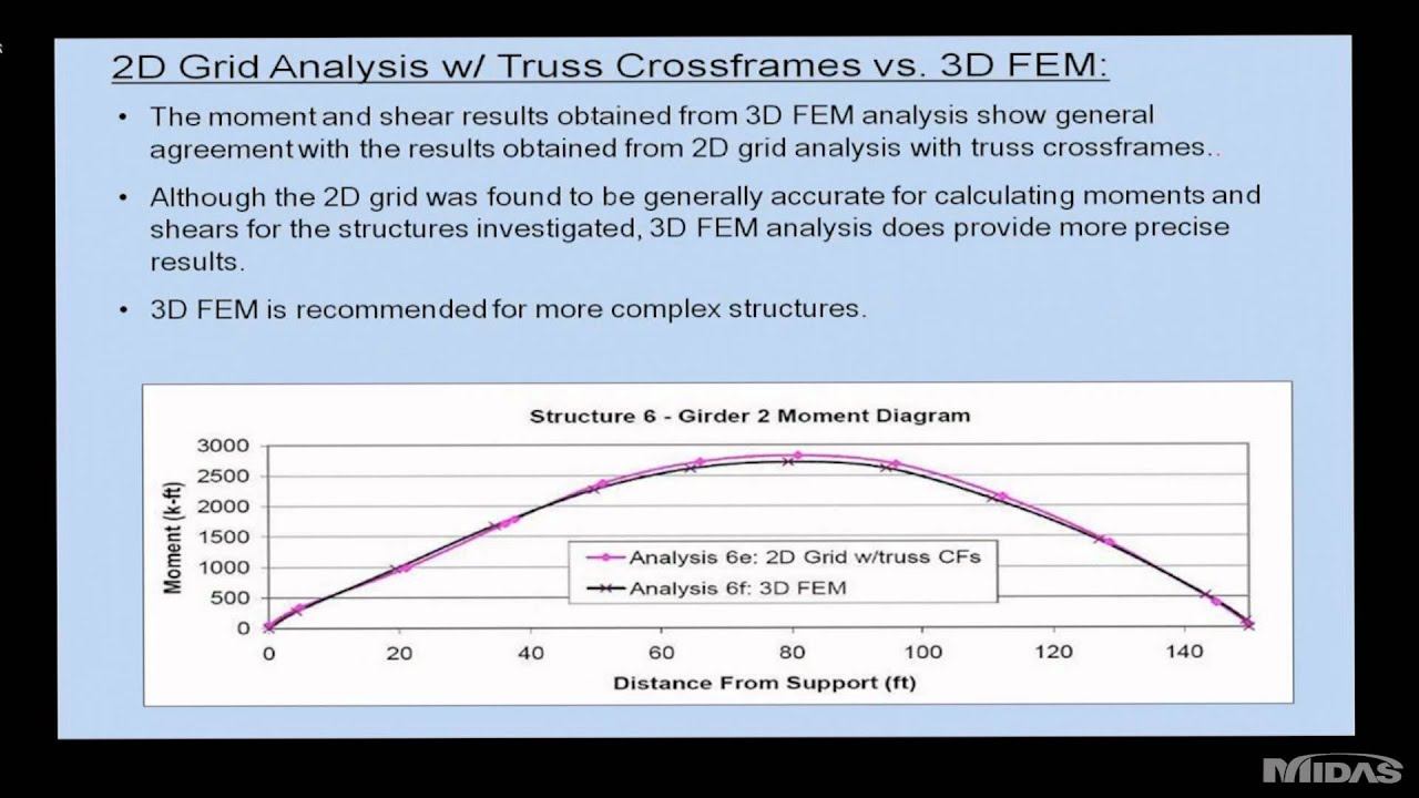 05 14 2012 Practical design method for Skewed bridge wmv