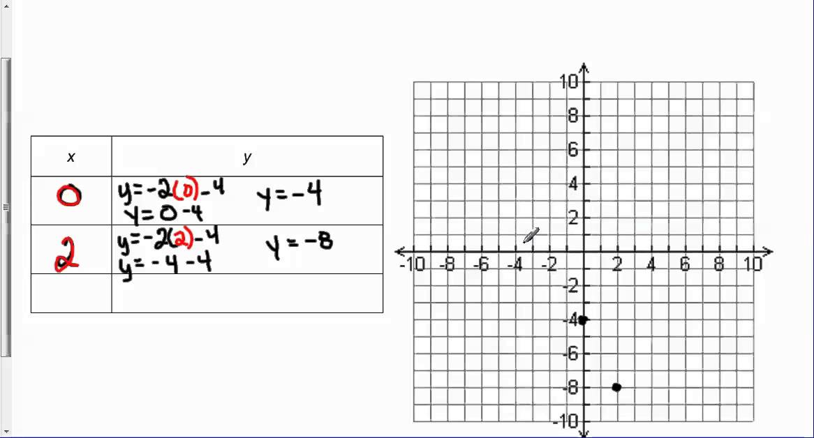 find the y intercept of y 2x 4 and then graph by hand youtube Graph Y 2X find the y intercept of y 2x 4 and then graph by hand
