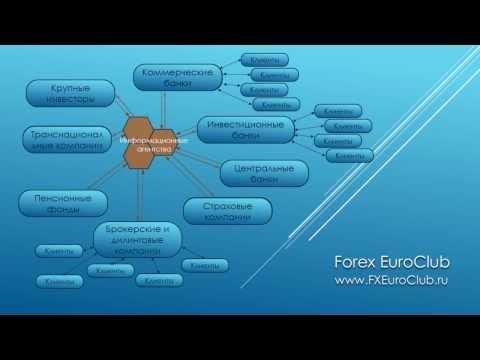 Что такое Форекс и что такое маржинальная торговля?