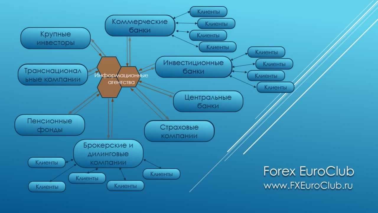 Что такое маржинальная торговля форекс диаграммы для бинарных опционов