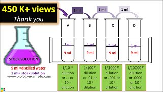Serial Dilution Method Protocol Step Wise Explanation