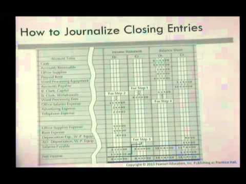journalizing closing entries youtube