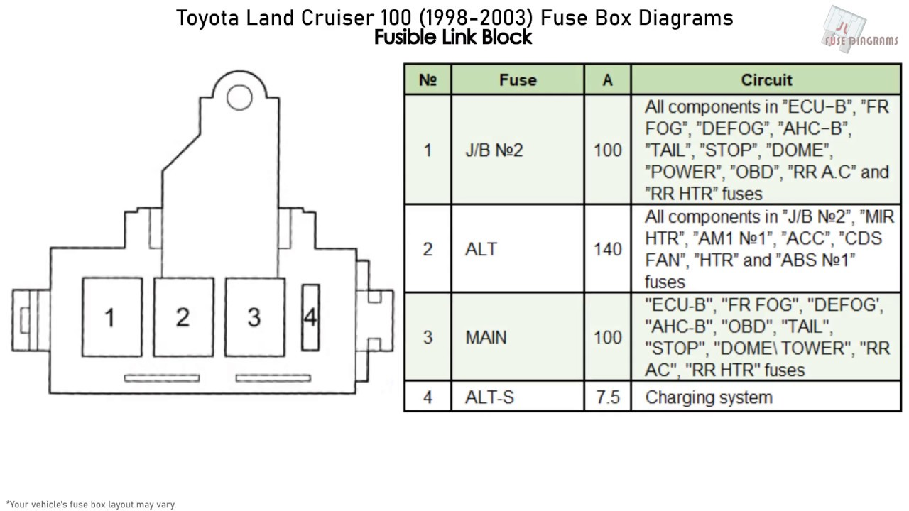 Toyota Land Cruiser 100 (1998-2003) Fuse Box Diagrams