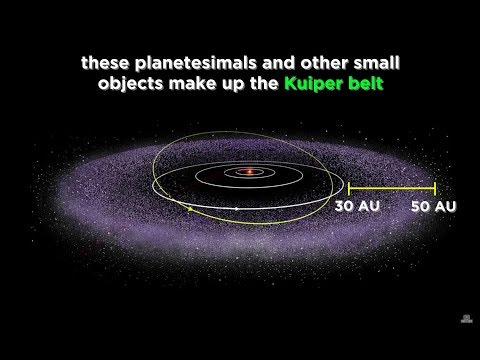 Pluto, Comets, Asteroids, and the Kuiper Belt