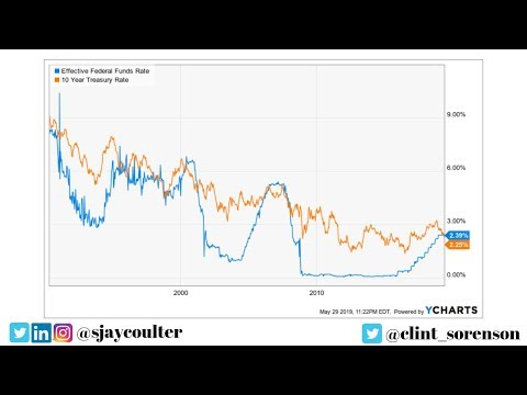 Mexican Tariffs & The Yield Curve (Forecast Free Friday 5-31-19)