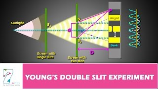 YOUNG'S DOUBLE SLIT EXPERIMENT PART 01