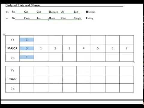 Filling out key signature chart