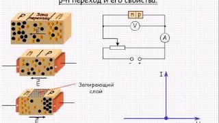 Электродинамика  p n переход и его свойства  Урок 76