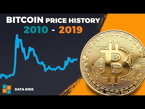Bitcoin Price History | Chart You Cannot Afford To Miss! ????
