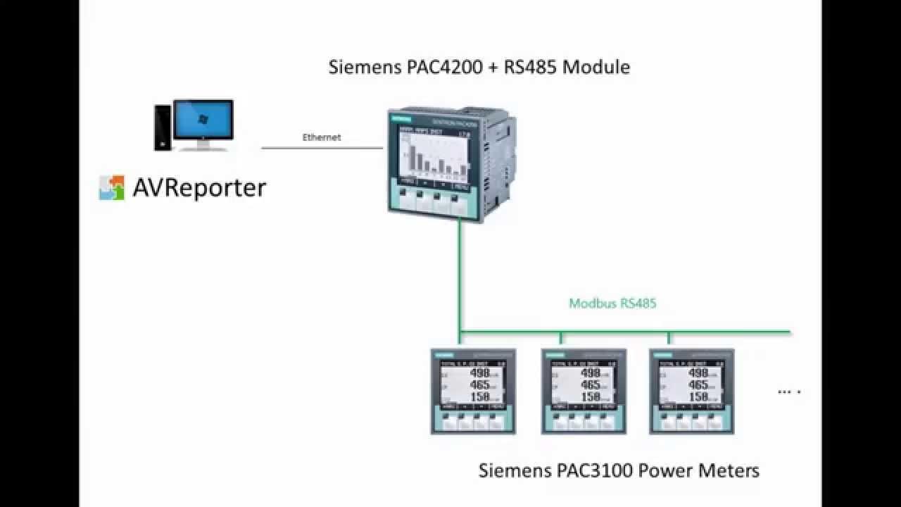 Siemens PAC4200 GatewayRS485 Modbus and AVReporter  YouTube