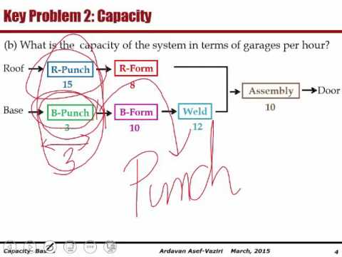 Capacity Problem 1