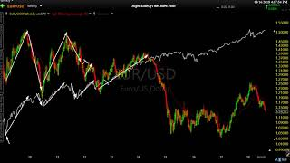 Continued Strength in the Dollar Will Be Bad For The Stock Market