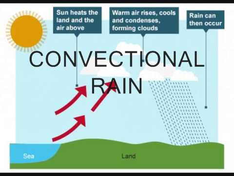 rainfall precipitation diagram chevy cobalt stereo wiring year 10 - convectional, frontal and relief youtube