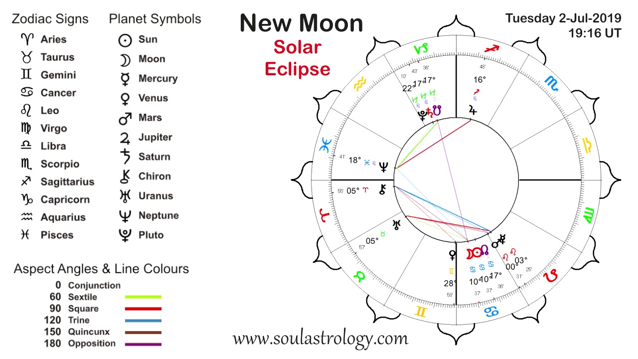 Soul Astrology Cancer New Moon 2 July 2019