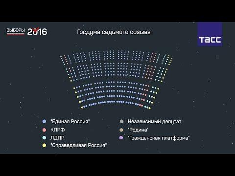 В каком составе соберется Госдума седьмого созыва