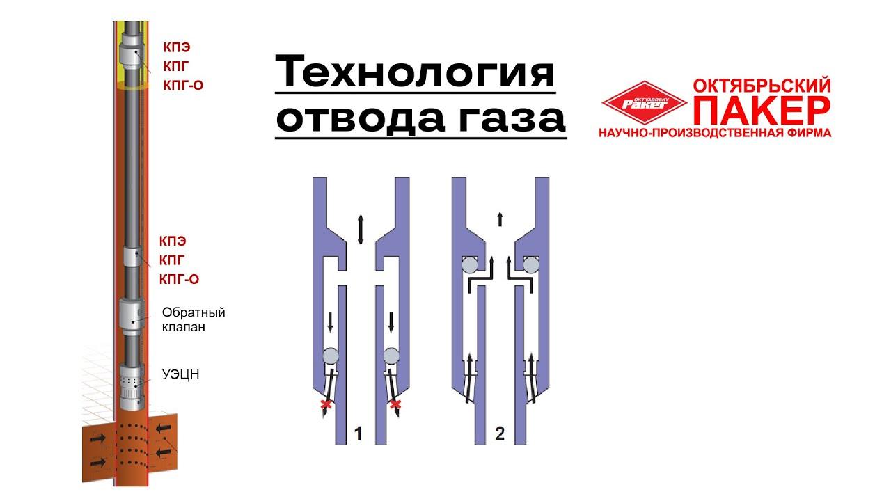 Видео презентация - Технология отвода свободного газа из затрубного пространства и волнового воздействия на пласт — КПЭ, КПГ-О