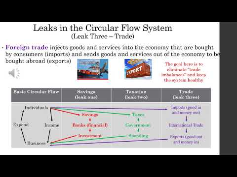 VCE Lec 2 5 circular flow and personal finance