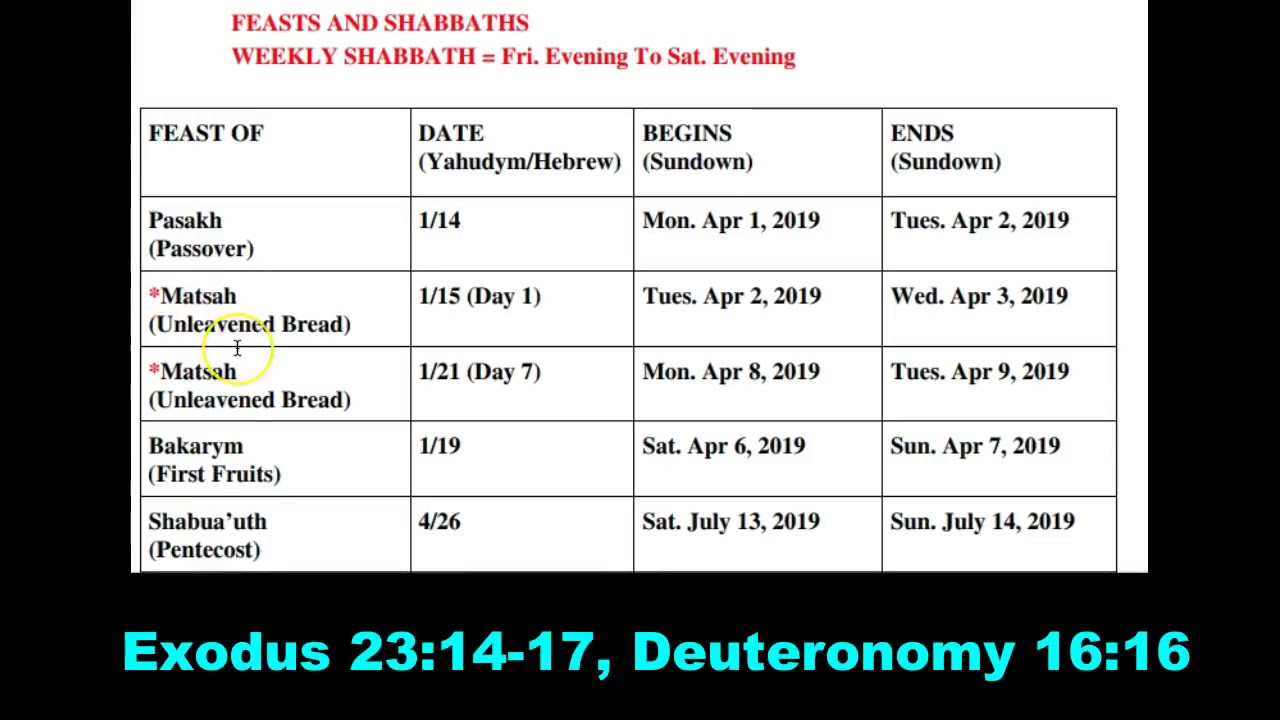Jewish Calendar 2019.Hebrew Calendar 2019 Feasts And Appointed Times