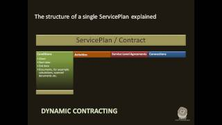 How to start with 'dynamic contracting' with the Service Plan module of JUNO facility performance