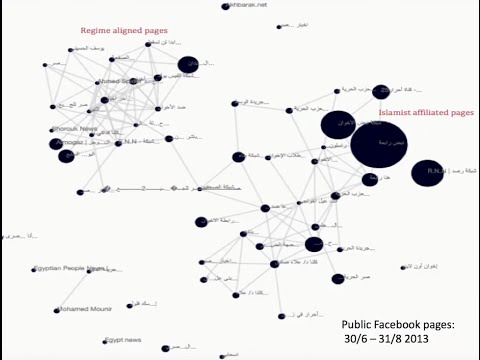 The Arab Networked Public Sphere: Social Mobilization Post-Revolutions