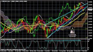 Analyse Technique FOREX GBP/USD du 14 Octobre 2013