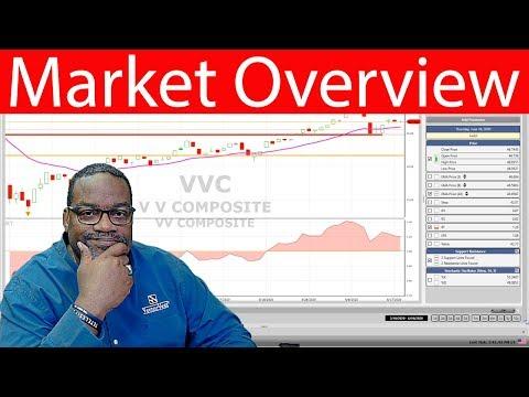 trending-thursday---market-overview---vvc-spy-|-vectorvest