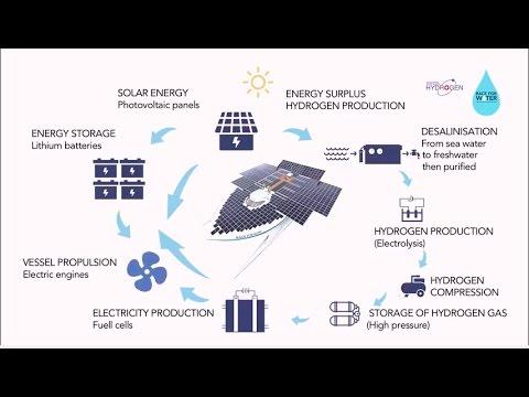 Revolutionary solar hydrogen technology on Race for Water vessel